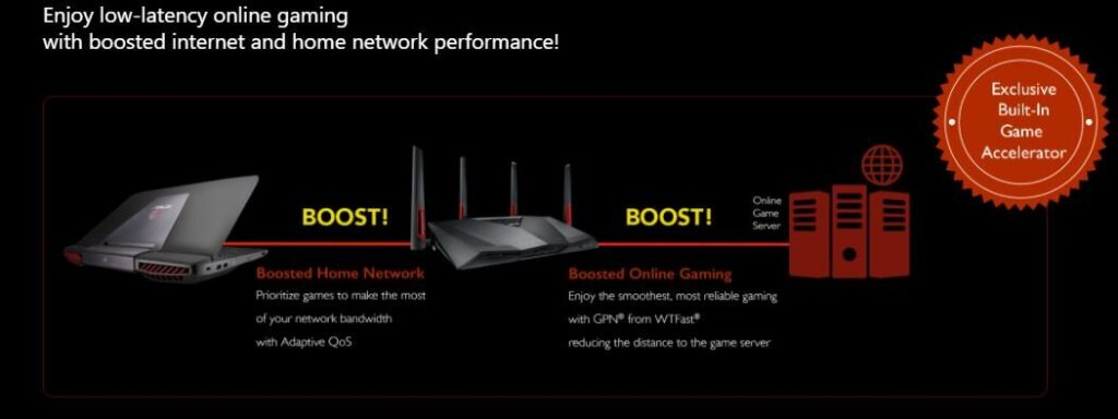 Asus RT-AC88U Dual router performance