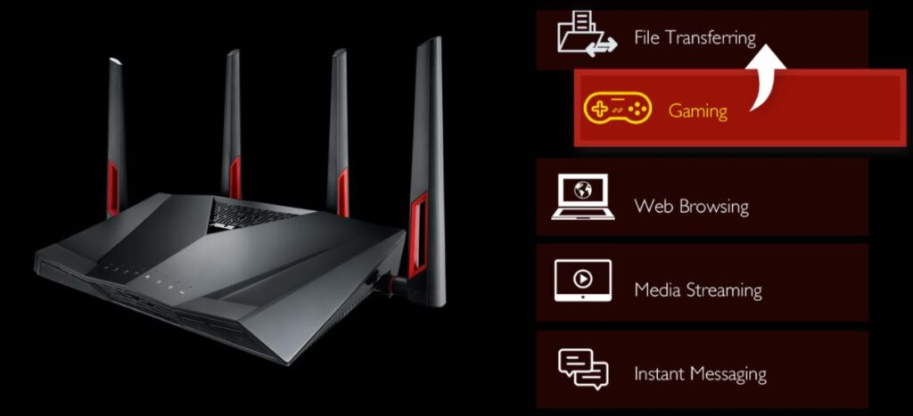 Asus RT-AC88U Router – Features